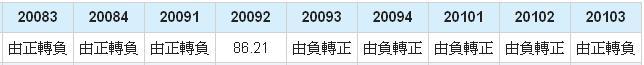 鈺創(5351)營業利益年成長率數據