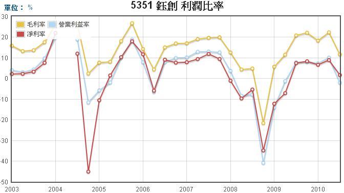 鈺創(5351)毛利率,營業利益率,淨利率走勢圖