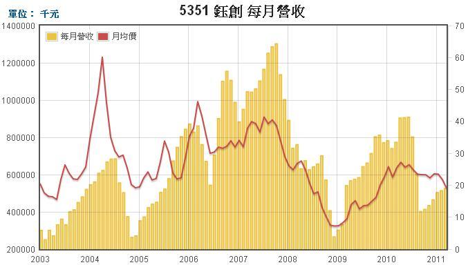 鈺創(5351)每月營收走勢圖