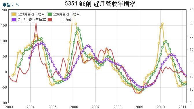 鈺創(5351)長短期營收年成長率走勢圖