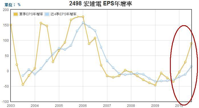 宏達電EPS年成長率