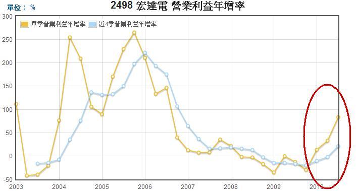 宏達電營業利益年成長率