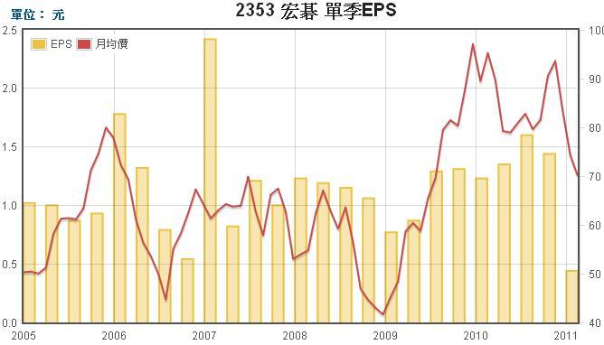 宏碁(2353)每股盈餘EPS走勢圖