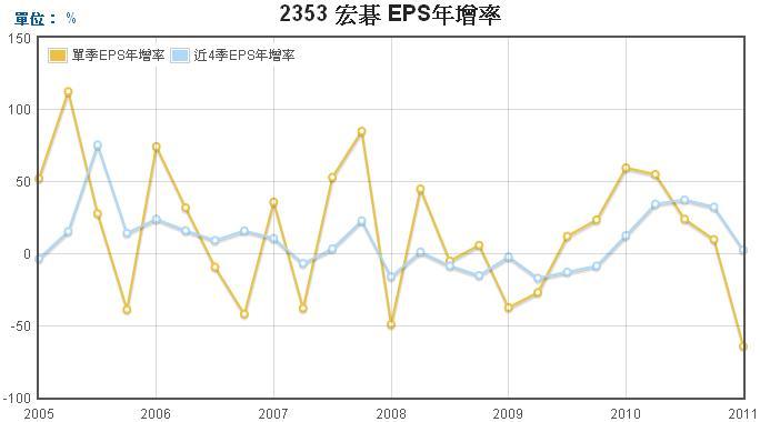 宏碁(2353)EPS年成長率走勢圖
