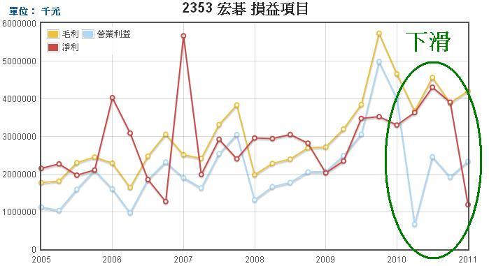 宏碁(2353)損益表走勢圖