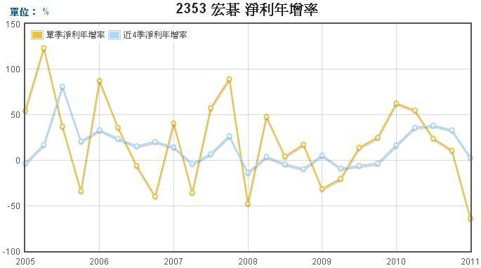 宏碁(2353)淨利年成長率走勢圖