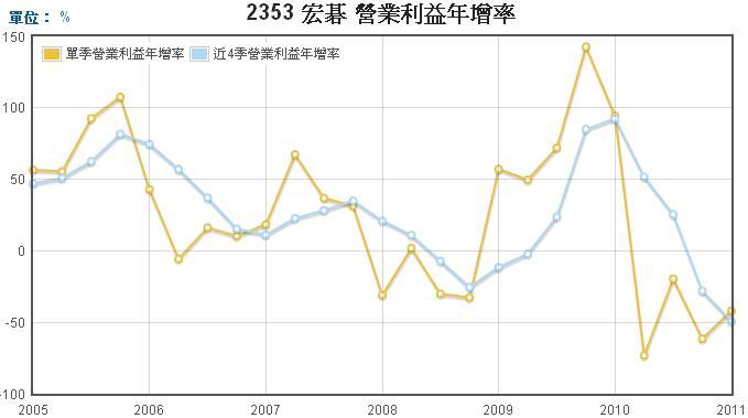 宏碁(2353)營業利益年成長率走勢圖