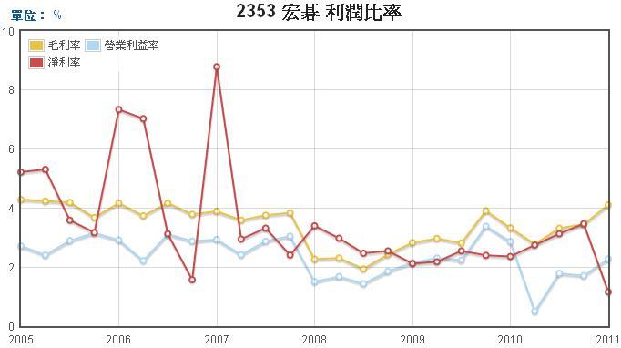 宏碁(2353)毛利率、營業利益率、淨利率走勢圖
