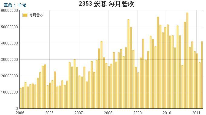 宏碁(2353)營業收入走勢圖