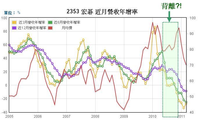 宏碁(2353)營業收入年成長率走勢圖