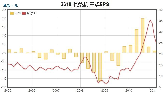 長榮航(2618)EPS走勢圖