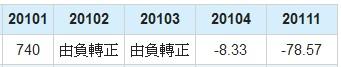 長榮航(2618)EPS年成長率數據