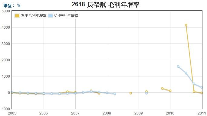 長榮航(2618)毛利年成長率走勢圖