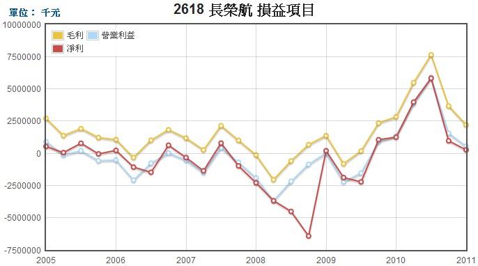 長榮航(2618)損益表走勢圖