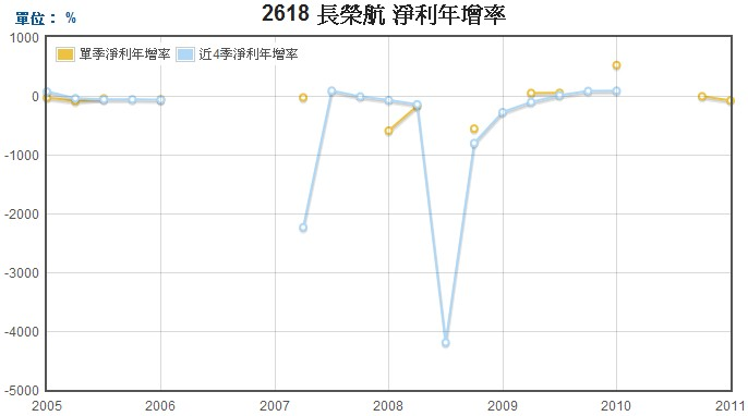 長榮航(2618)淨利年成長走勢圖