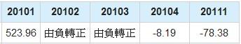 長榮航(2618)淨利年成長數據
