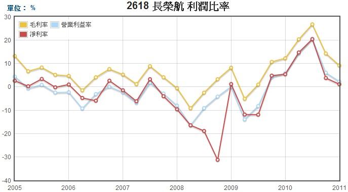 長榮航(2618)毛利率、營業利益率、淨利率走勢圖