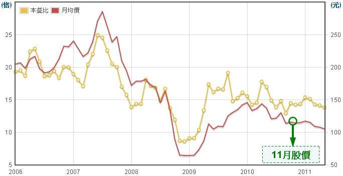 鴻海(2317)股價走勢圖