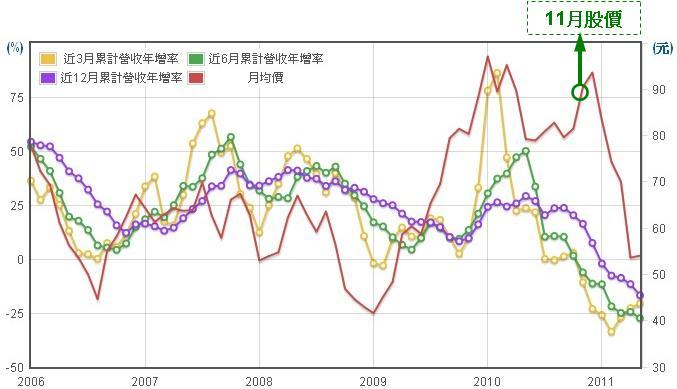 宏碁(2353)股價走勢圖