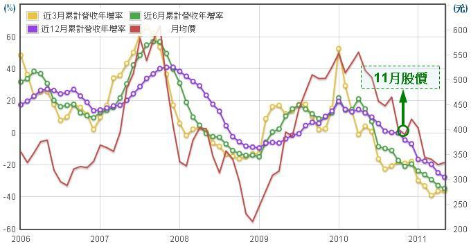 聯發科(2454)股價走勢圖