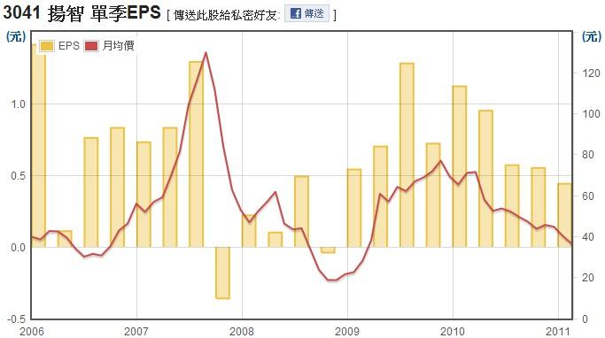 揚智(3041)EPS走勢圖