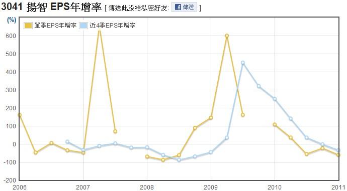 揚智(3041)EPS年成長率走勢圖