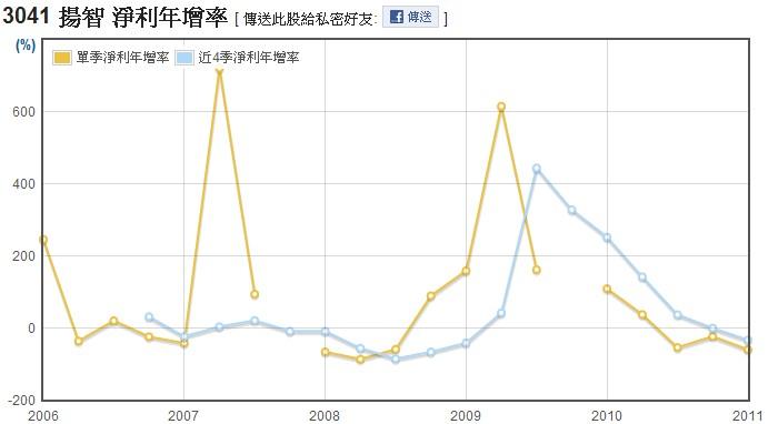 揚智(3041)淨利年成長率走勢圖