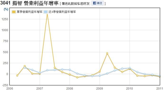 揚智(3041)營業利益年成長率走勢圖