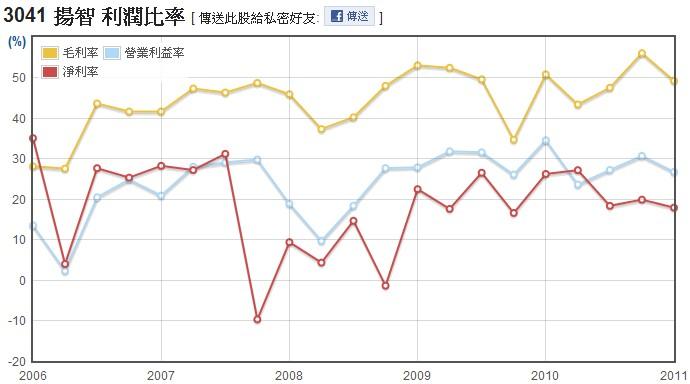 揚智(3041)毛利率、營業利益率、淨利率走勢圖