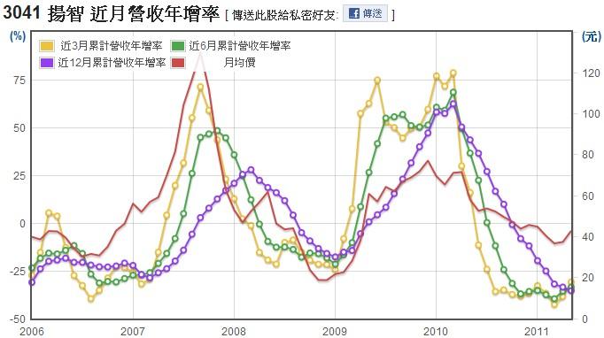 揚智(3041)長短期營業收入成長率圖