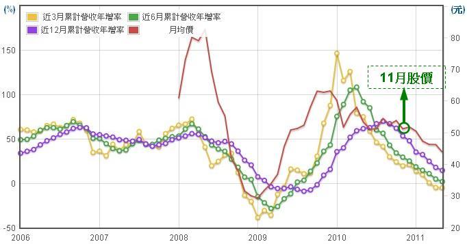 佳龍(9955)股價走勢圖