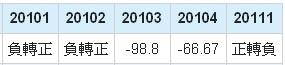 友達(2409)EPS成長率數據
