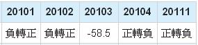 友達(2409)毛利年成長率數據