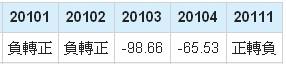 友達(2409)稅後淨利年成長率數據