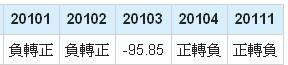 友達(2409)營業利益年成長率數據