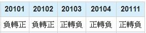 奇美電(3481)EPS年成長率數據