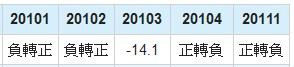 奇美電(3481)毛利年成長率數據
