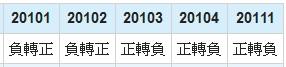 奇美電(3481)淨利年成長率數據