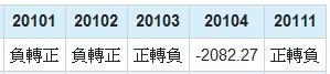 奇美電(3481)營業利益年成長率數據