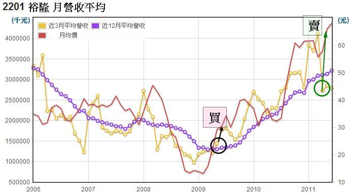 裕隆(2201)長短期月營收平均值走勢