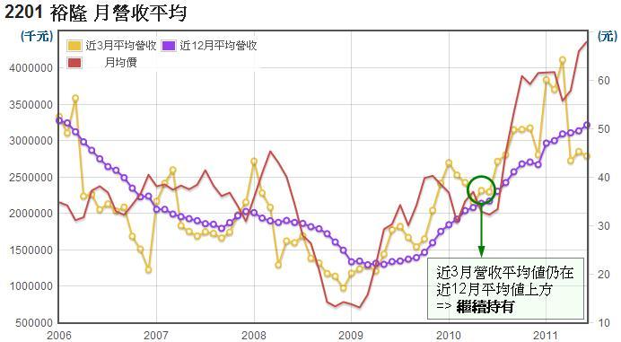 裕隆(2201)長短期營收平均值走勢圖