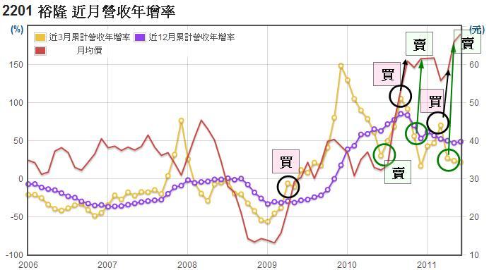 裕隆(2201)長短期月營收年增率走勢