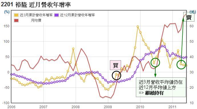 (2201)長短期月營收年增率走勢
