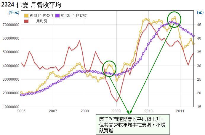 仁寶(2324)長短期月營收平均值走勢