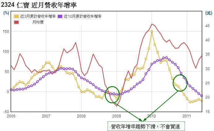 仁寶(2324)長短期月營收年增率走勢