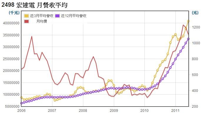 宏達電(2498)長短期月營收平均值走勢
