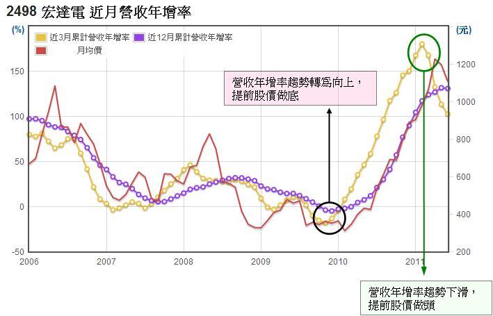 宏達電(2498)長短期月營收年增率走勢