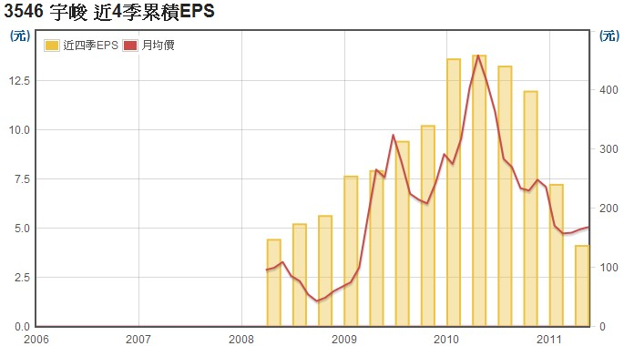 宇峻(3546)EPS數據