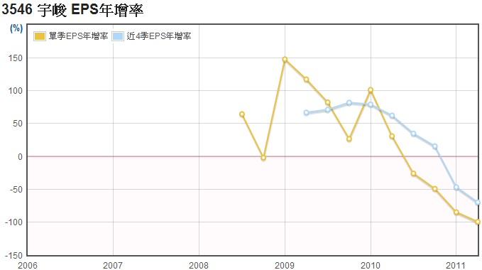 宇峻(3546)EPS年成長率數據