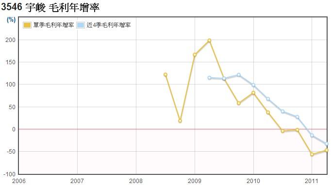 宇峻(3546)毛利年成長率數據